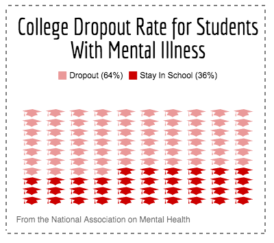 The Shortcomings Of Collegiate Mental Health Services