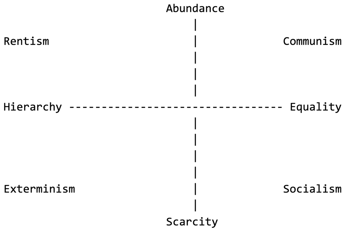 Principal 2x2 from Four Futures: Life After Capitalism.