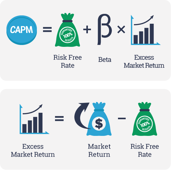 capital asset pricing model and answer About this quiz & worksheet show what you know about the capital asset pricing model (capm) by passing this multiple-choice quiz the questions will cover topics such as the assumptions, use and.