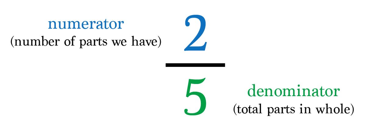 A diagram of the fraction 2/5.  It explains the make-up of fractions by pointing to the numerator and the denominator.