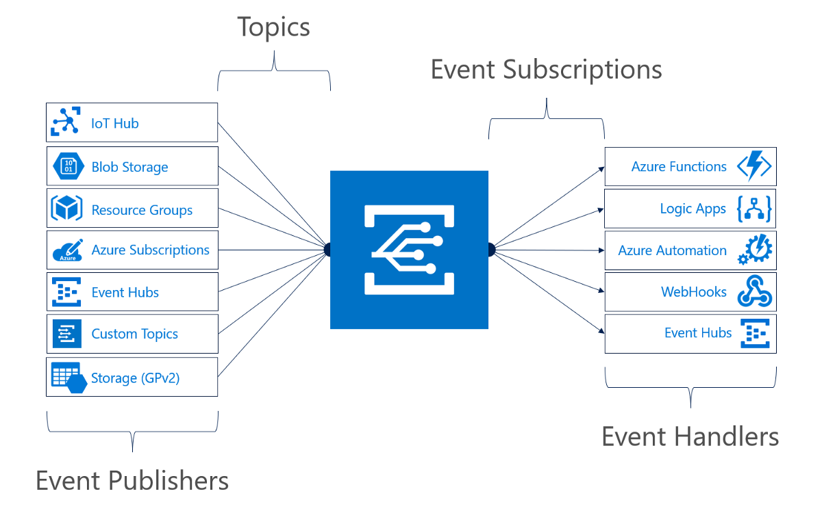 Introduction to Azure Event Grid – Aram Koukia