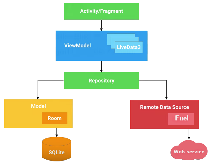 Android Architecture Components Proandroiddev