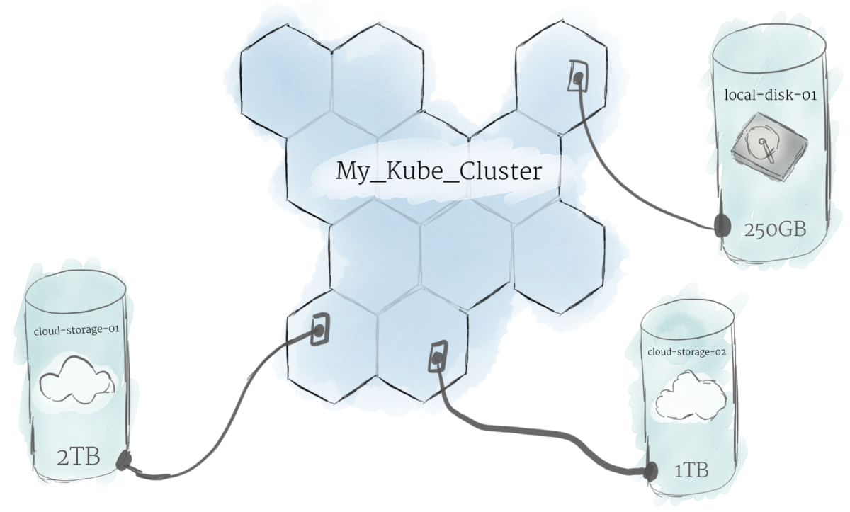Kubernetes 101 Pods Nodes Containers And Clusters Here Are Separate Diagrams That Show How Each Mount Up For This Reason The Traditional Local Storage Associated To Node Is Treated As A Temporary Cache Hold Programs But Any Data Saved Locally Can Not