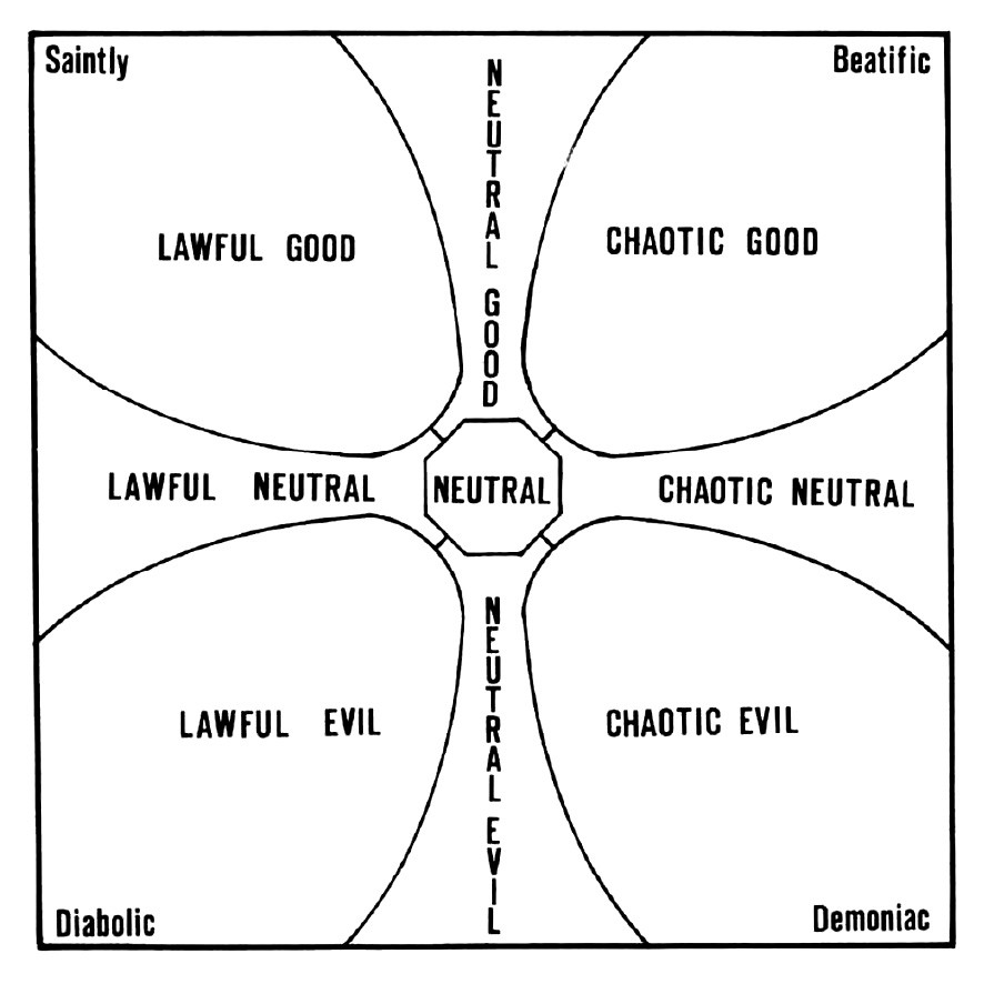 Alignment Politics A Dungeons And Dragons Metaphor For How Donald