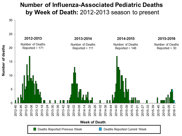 A total of 30 influenza-associated pediatric deaths have been reported  during the 2015–2016 season from Puerto Rico [1], Chicago [1], and 15  states (Arizona ...