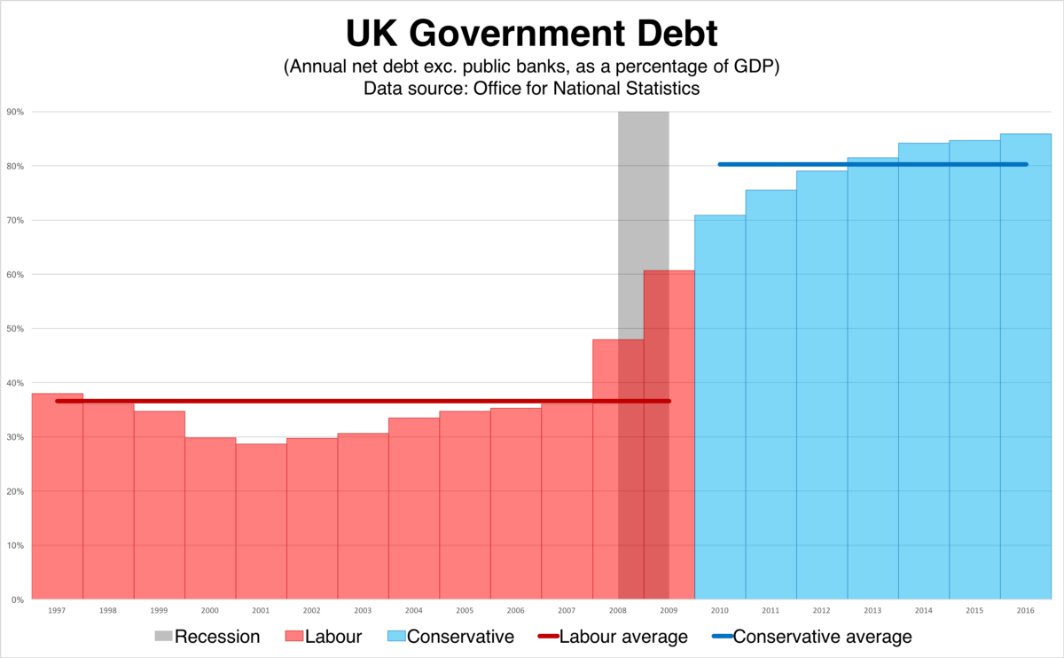 Labour S Economic Record Part 2 Spending And Borrowing