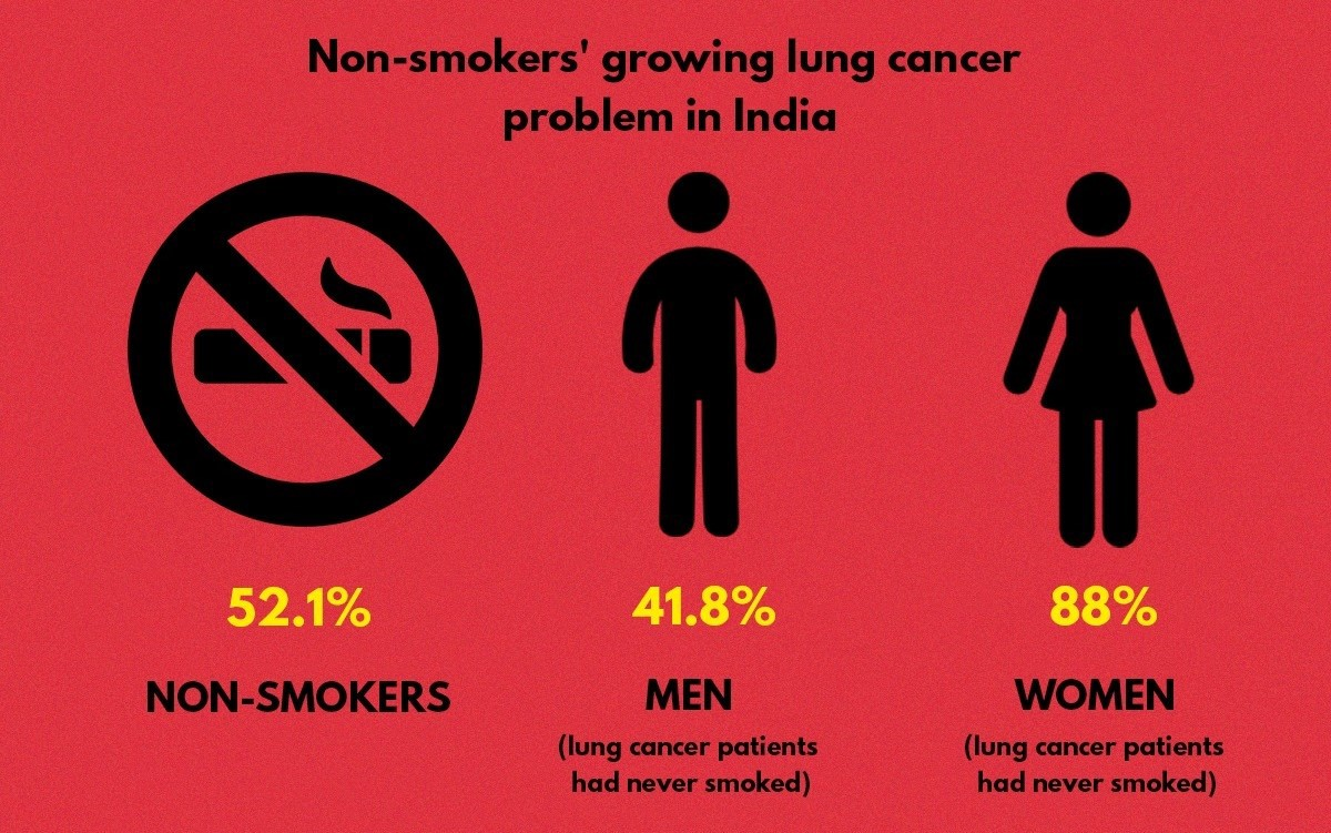 Stage 4 Lung Cancer >> All You Need To Know About Lung Cancer Treatment In India