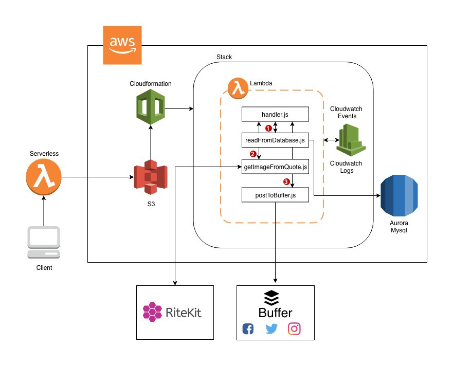 Automating Static Content Sharing On Social Media Using