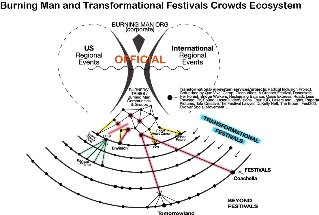 how the burning man and transformational networks evolved
