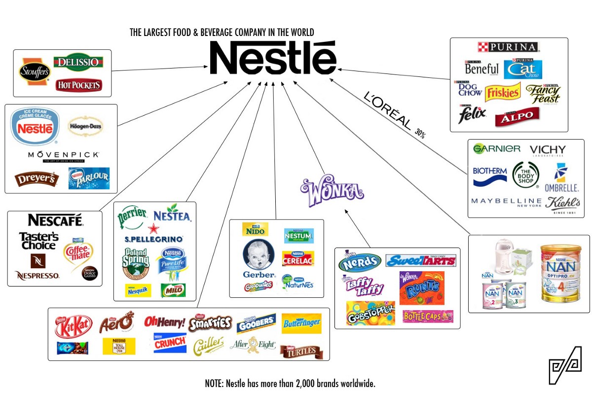 entry modes of nestle Business analysis of nestle entry mode: nestlé is characterized as a multi-domestic company by its pronounced local responsiveness and relatively weak global integration in order to reap the benefits of global leverage000 brands with a wide range of products across a number of markets companies realize that the multi-domestic.