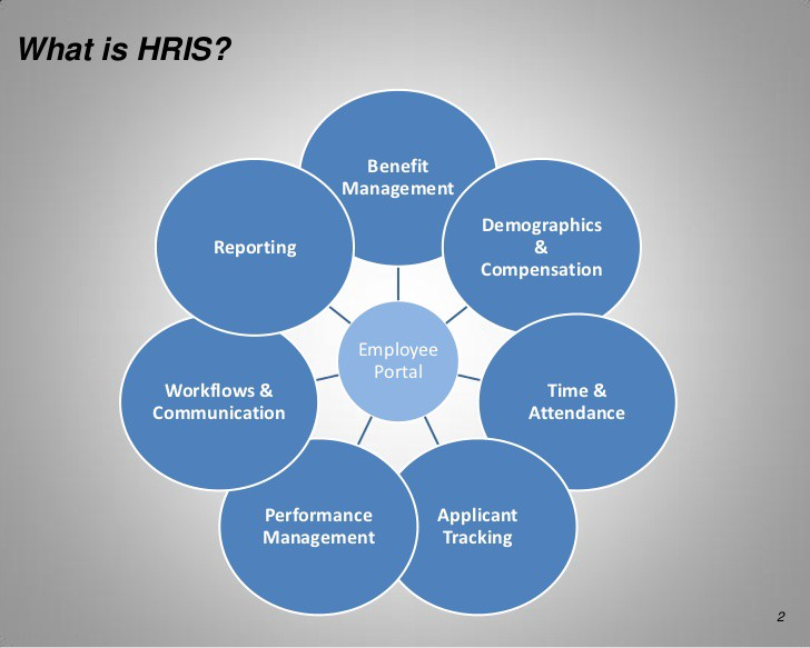 6 Components Of Human Resource Information Systems Hris