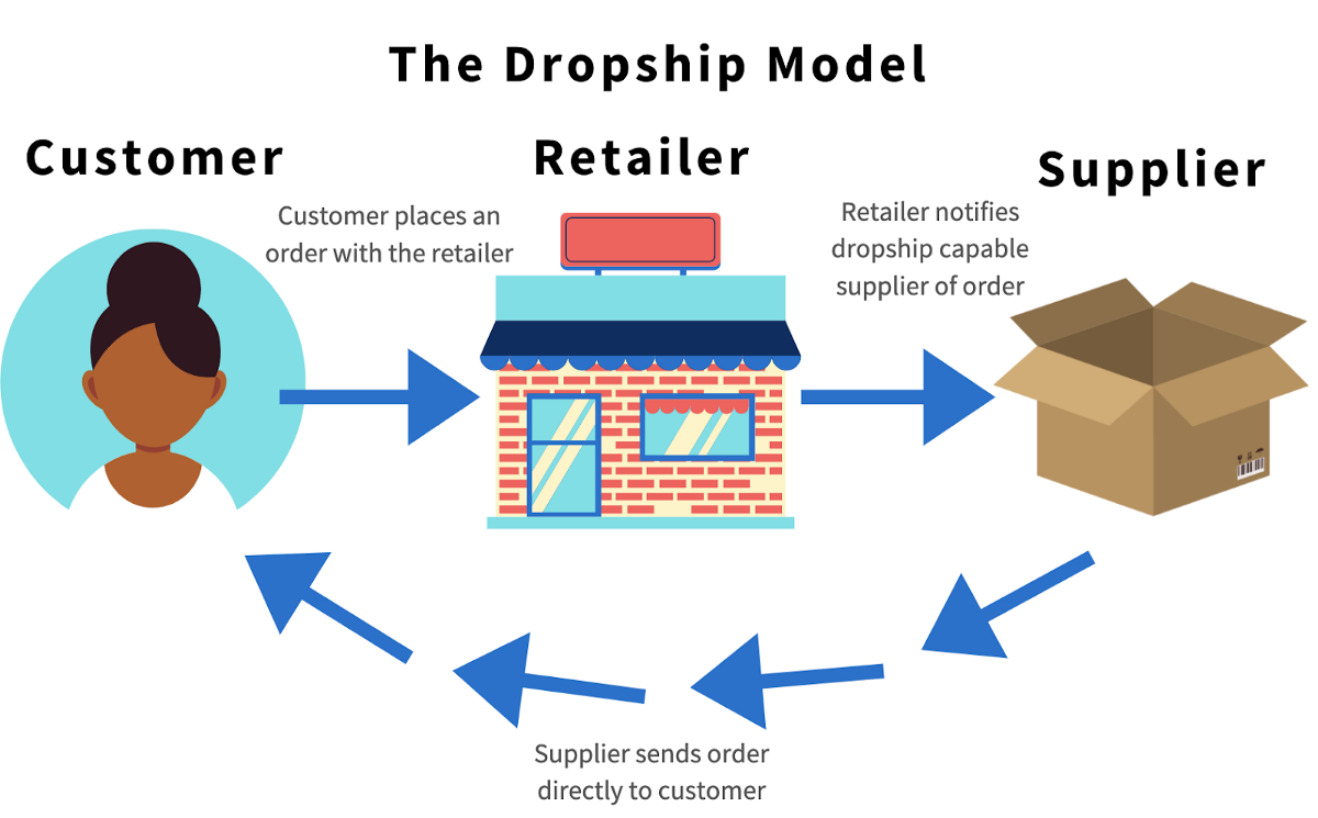 How to Find a Reputable Dropshipping Supplier - Prosper Affiliate Marketing