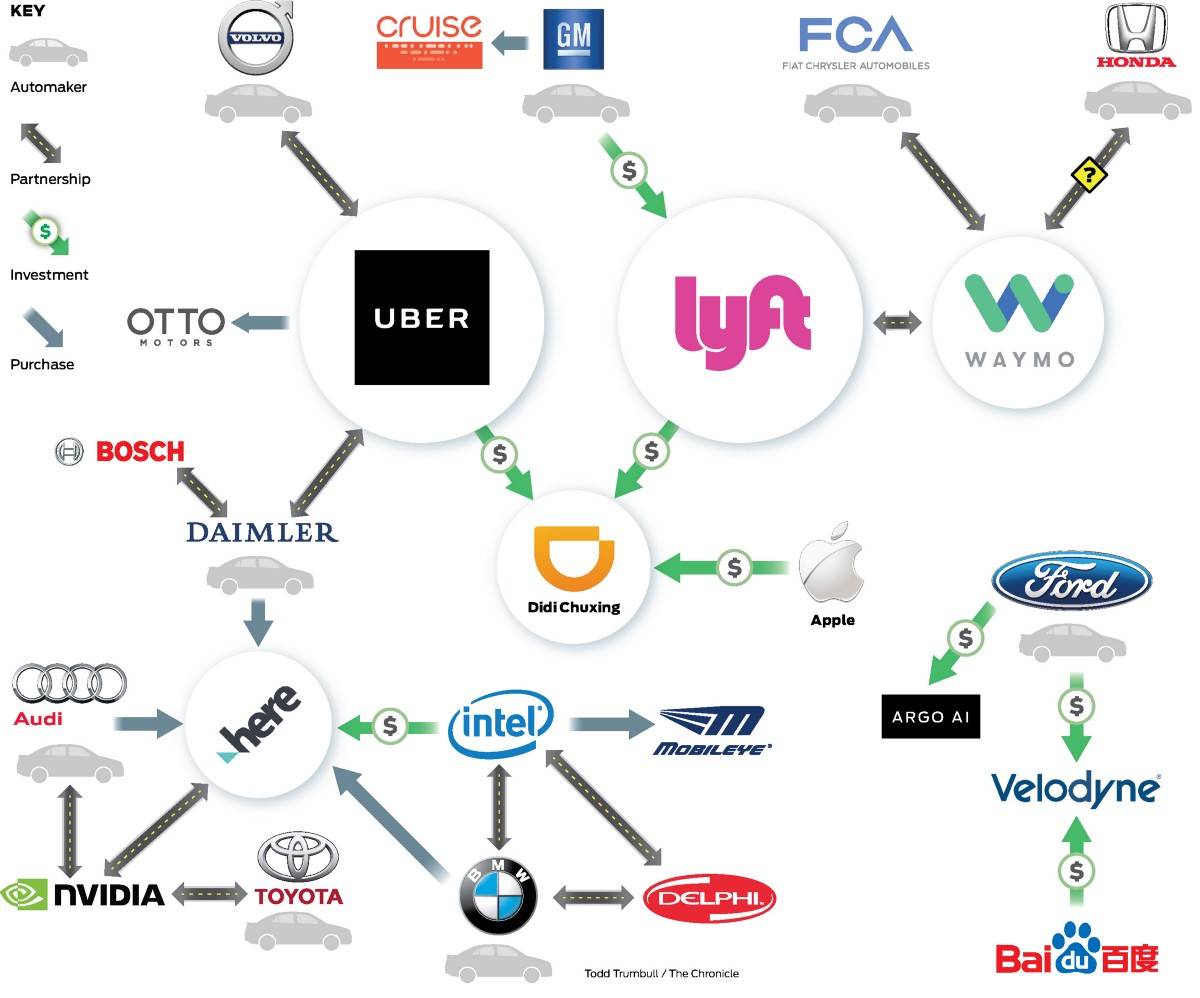 Mapping The Autonomous Vehicle Industry Self Driving