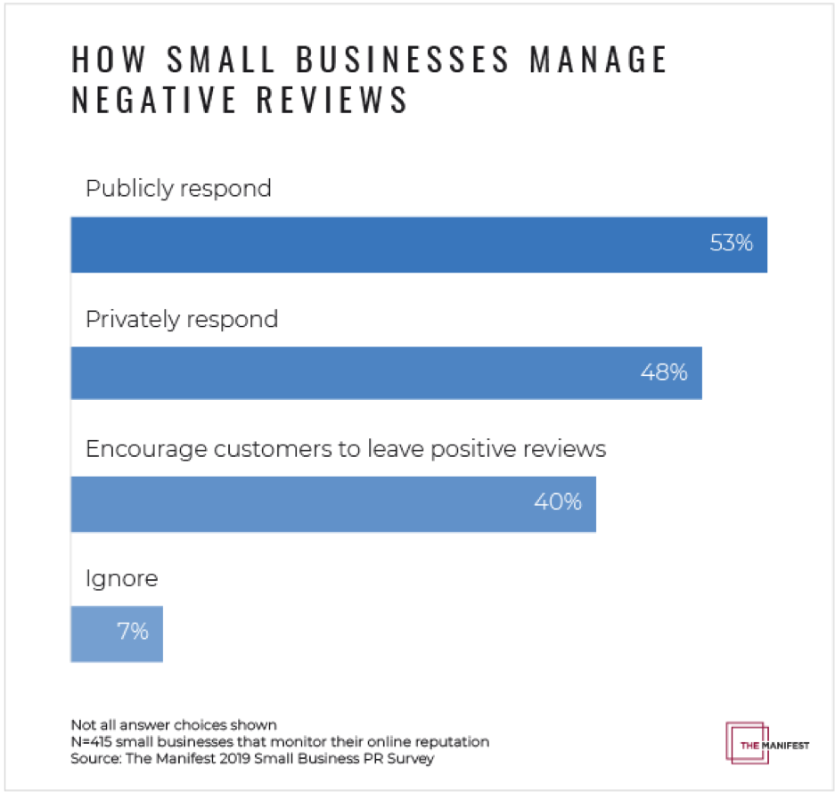 fda394d46 Only 40% of Small Businesses Encourage Customers to Leave Positive ...