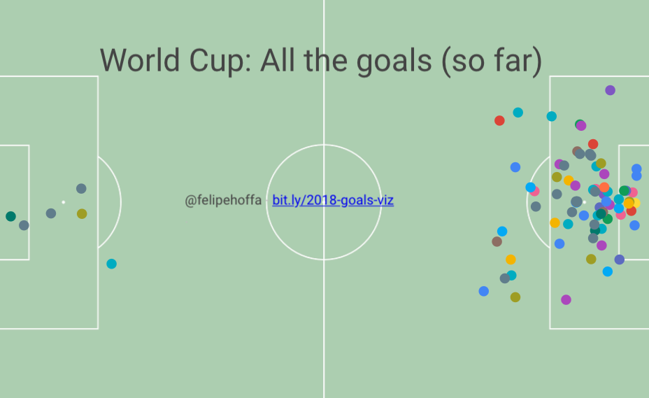 the 2018 world cup visualized all the goals so far