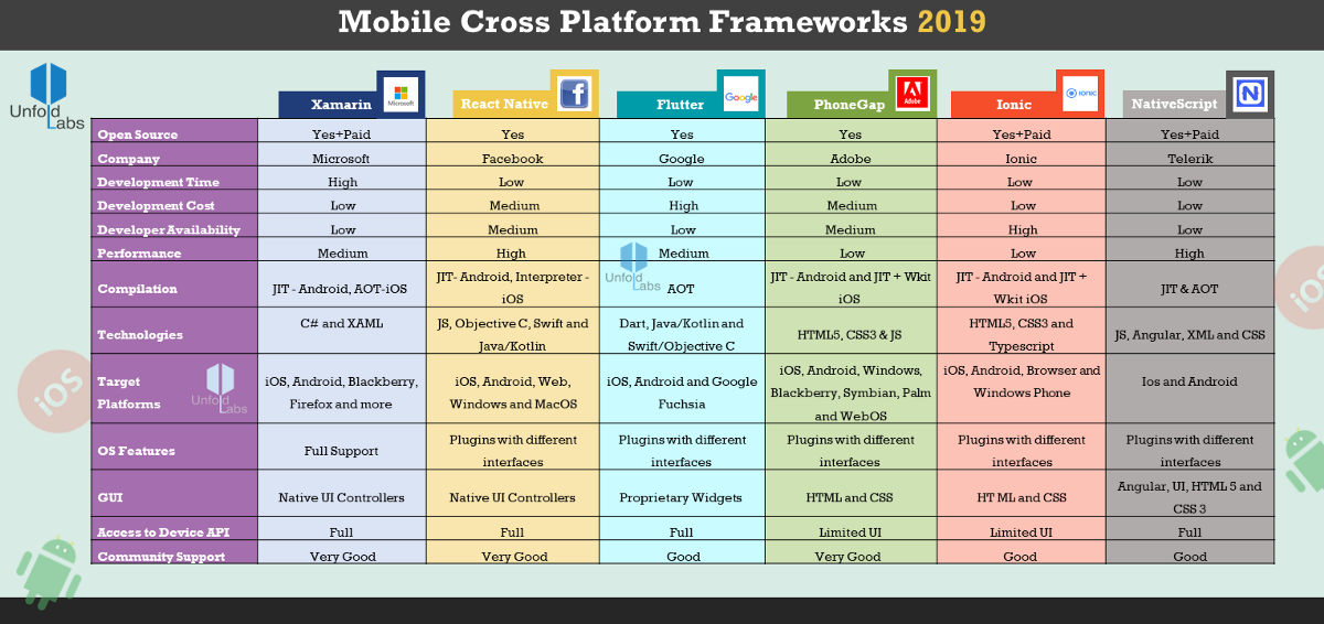 Is cross platform still a fad