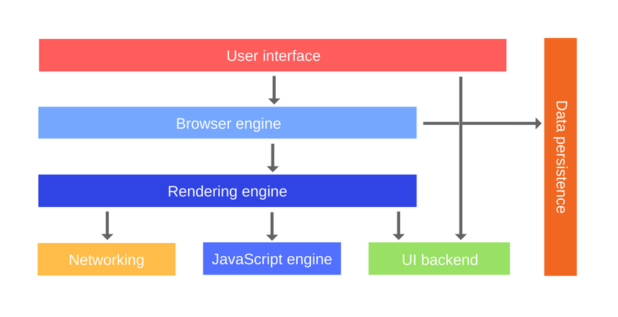 So Lets See What The Browser Main Components Are