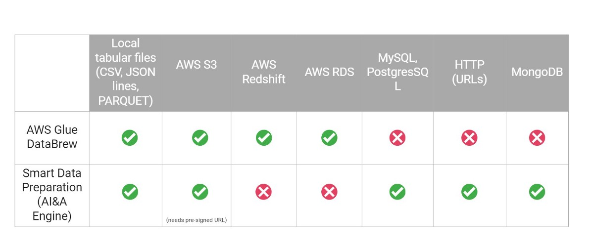 comparing AWS Glue DataBrew to The AI & Analytics Engine Smart Data Preparation Feature