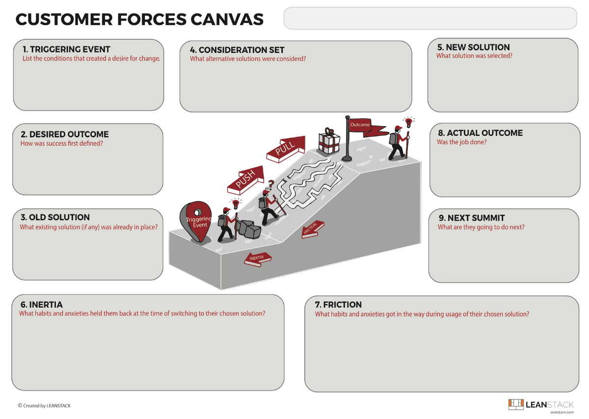 The Customer Forces Canvas [Updated] – Love the Problem