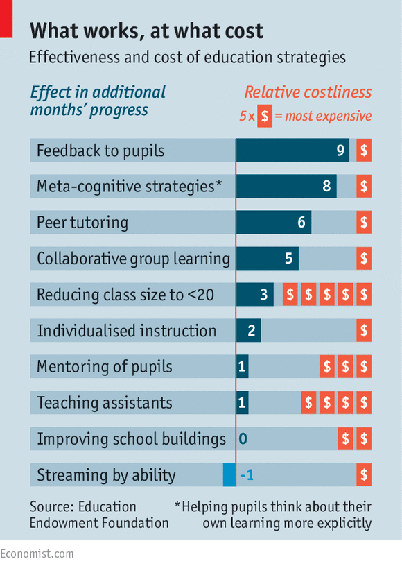 effect of reducing class size