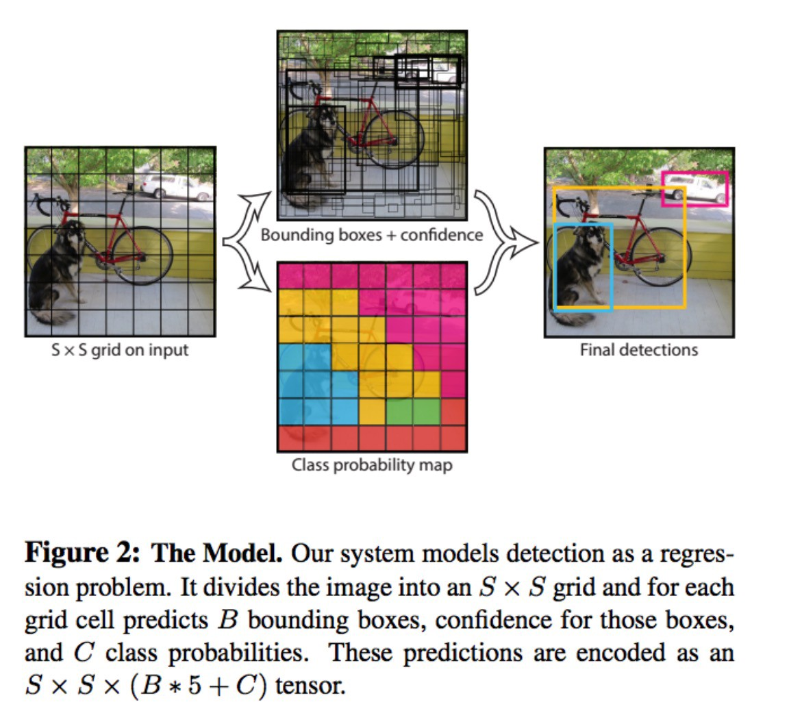 Yolo You Only Look Once Real Time Object Detection Explained Difference Engine Diagram Which Gives Us Class Specific Confidence Scores For Each Box These Encode Both The Probability Of That Appearing In And How Well