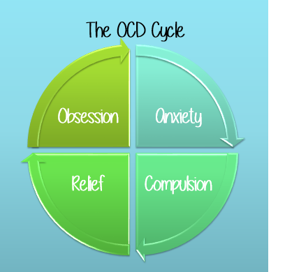 understanding and learning to cope with obsessive compulsive disorder relapse cycle diagram generally speaking, ocd follows a fairly set pattern that is informally deemed \u201cthe ocd cycle\u201d for the purposes of this article