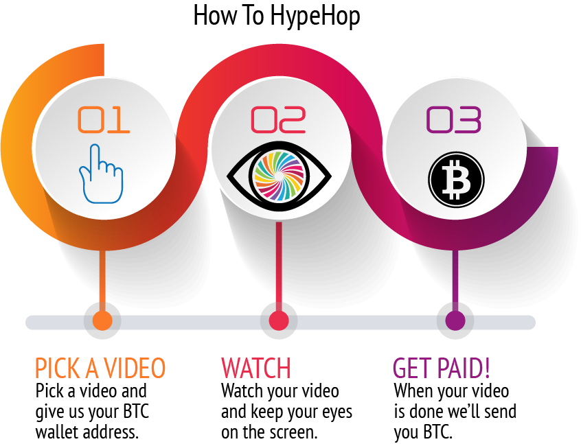 get paid for watching videos