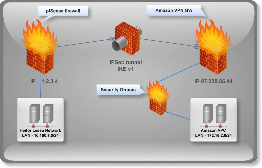 AWS VPN site-to-site tunnel behind NAT using pfSense IKEv1