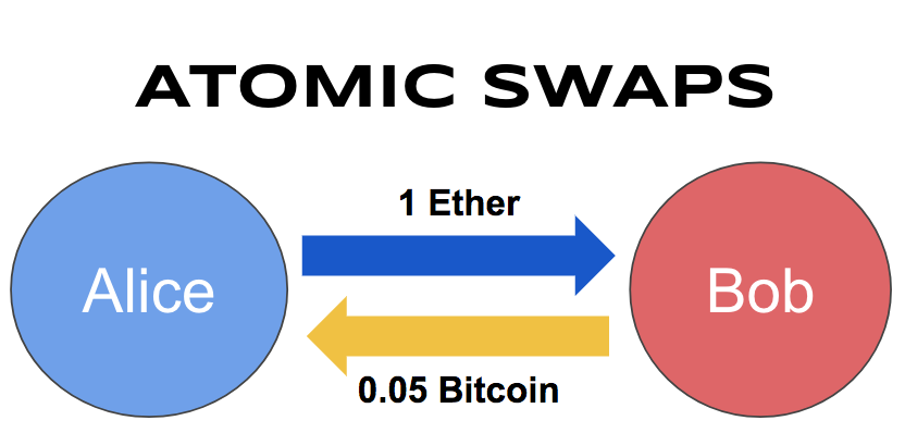 And atomic swaps with