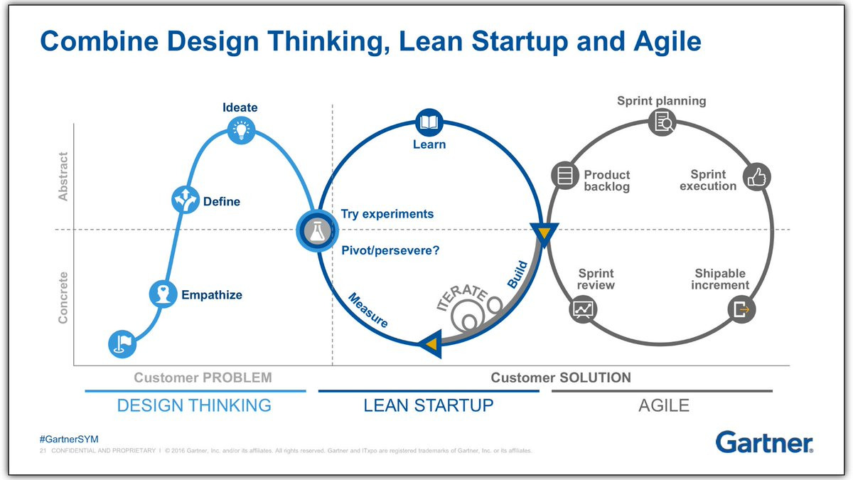 Combine Design Thinking Lean Startup And Agile Beware Of Waterfall