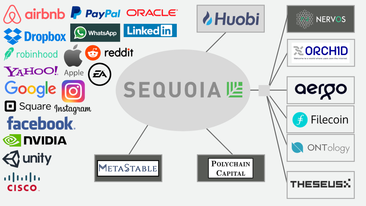 Sequoia Capital Blockchain Cryptocurrency Investment List