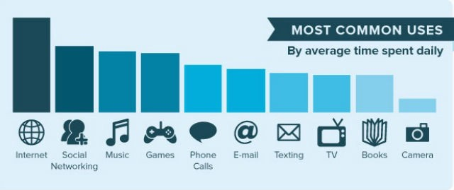 Most Common Uses of Web