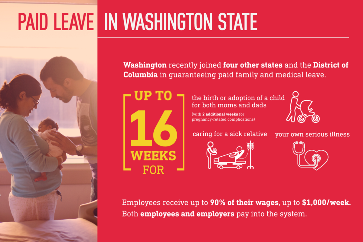 but starting in workers will be able to take up to 16 weeks paid leave which gives them the time they need to tend to their loved ones