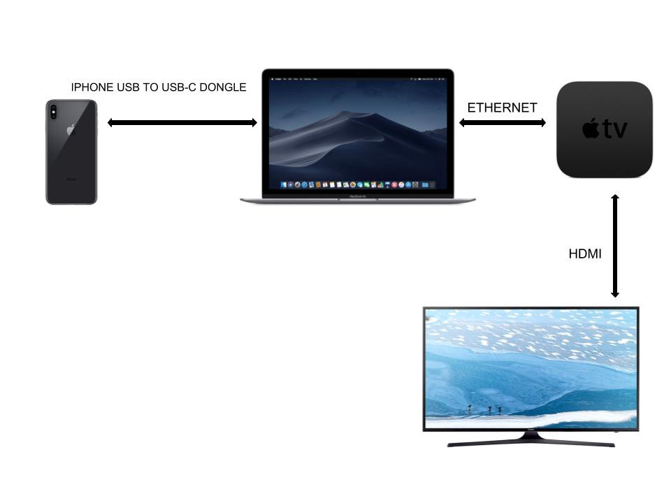 Apple tv no remote new wifi no ethernet