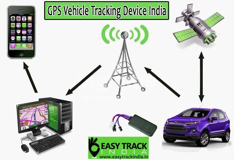 Gps Car Tracker >> Ensure The Safety Of Your Car With Best Gps Car Tracking System In India