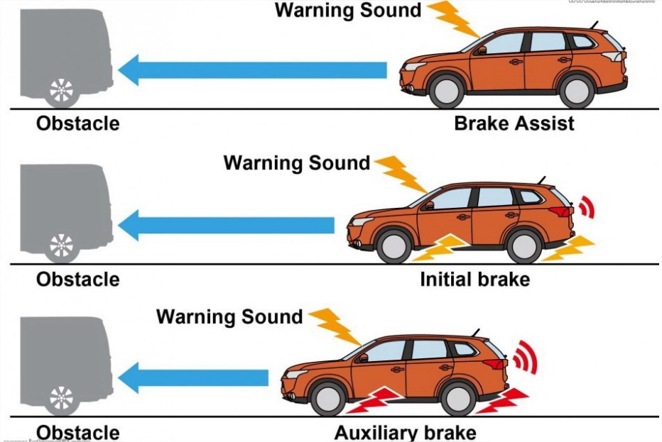 How It Works Collision Avoidance System Roboauto Blog