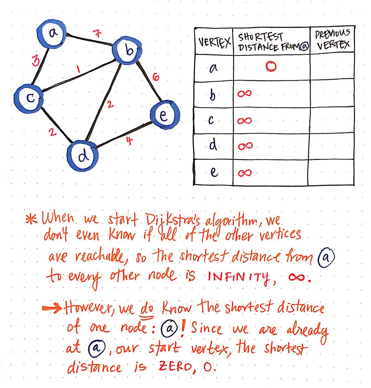 C++ Code for Graphs and Dijkstra for Shortest Path