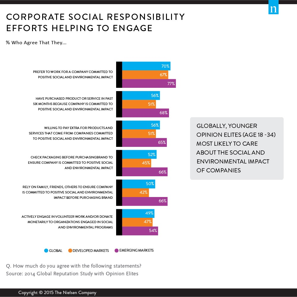 corporations and social responsibility Corporate social responsibility (csr) is significant dimension of international  investment and development the csr policies of tncs, through foreign.