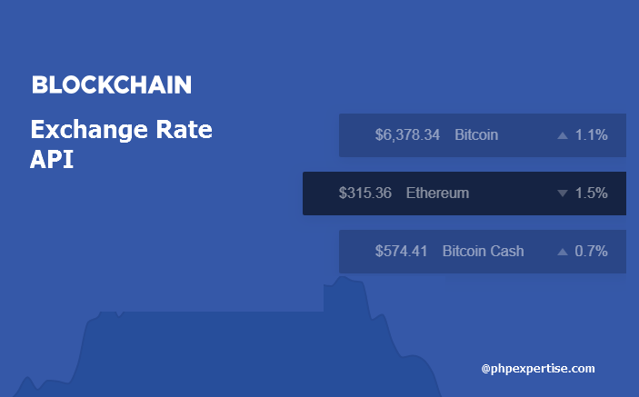 Learn More About Api Integration Visit Blog At Bitcoin Exchange Rate Php Script