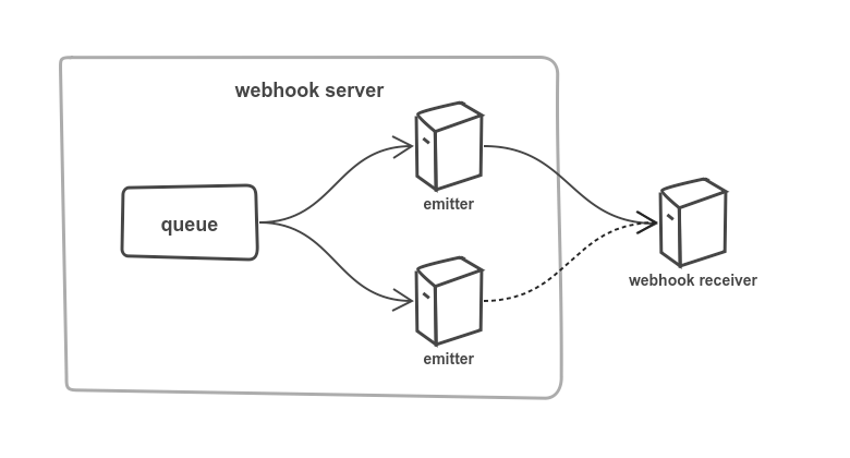 distributed locks with consul and golang distributed by