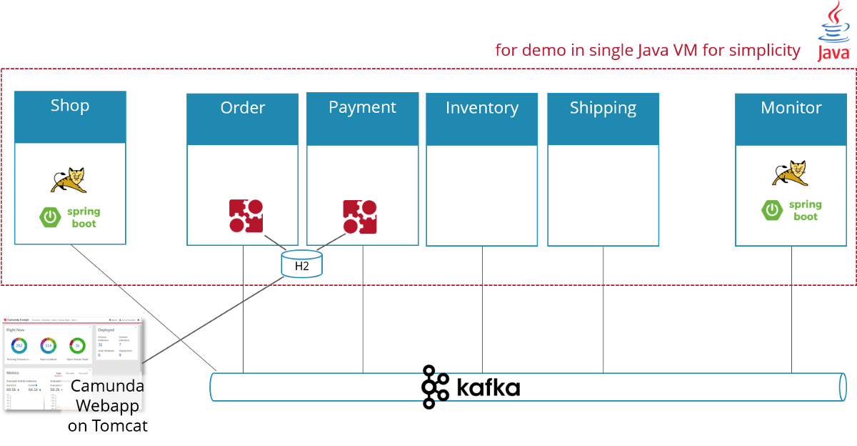 Flowing Retail Demonstrating Aspects Of Microservices