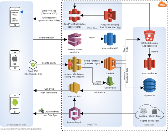 Reference Architecture — A Serverless Mobile Backend ...