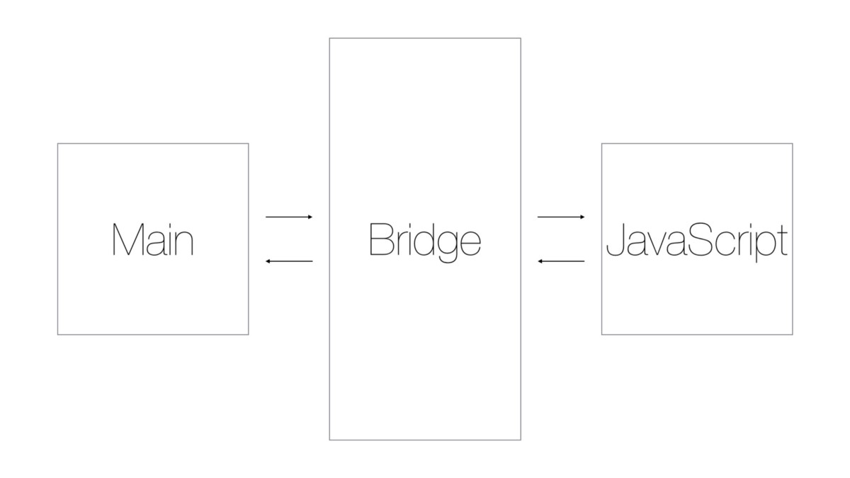 Threads do React Native: Main, Bridge e Javascript