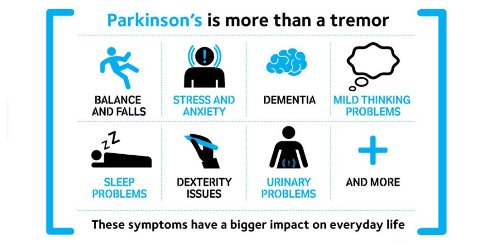 Parkinsons Disease Stages >> Much more than a tremor… – PARKINSON'S UK – Medium