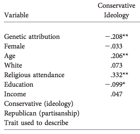 Does Conservative Belief In Individual >> Why Are Conservatives Less Likely To Attribute Individual