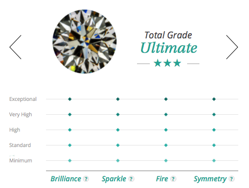Many years, 4C's were a only standard of diamond grading.