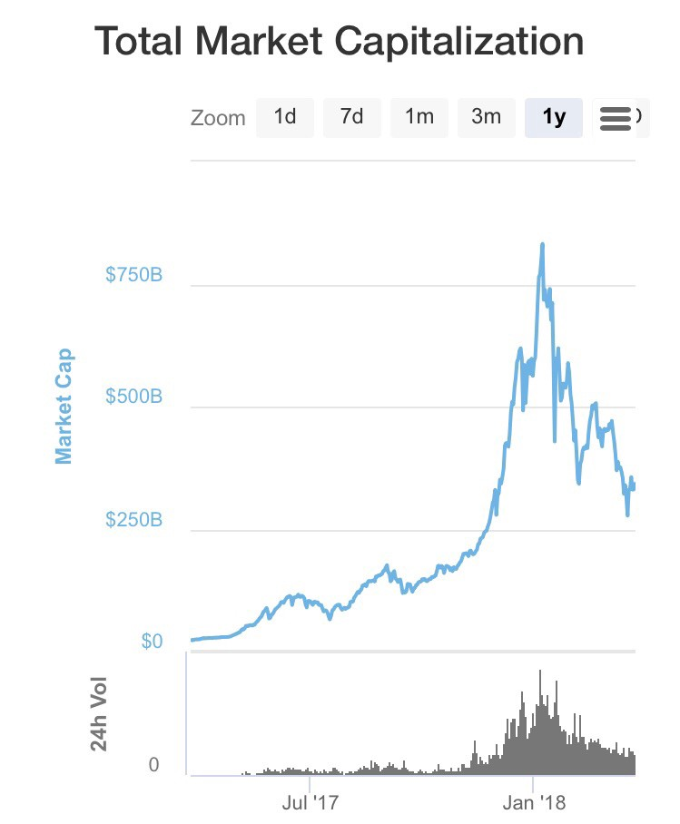 Similarities of stock market and cryptocurrency