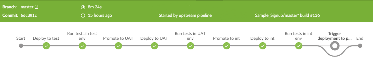 CI/CD with Jenkins pipelines, part 1: .NET Core application deployments on AWS E...