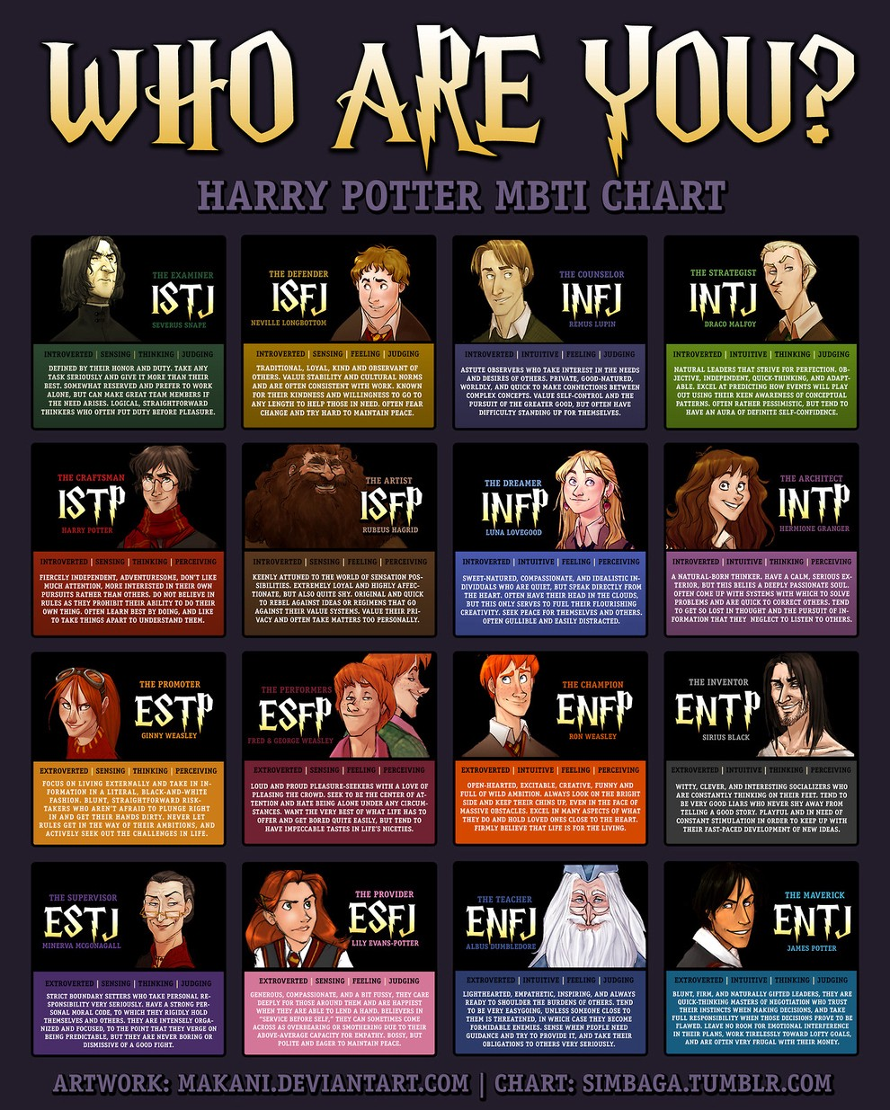 Myers Briggs is much more interesting if you're a wizard