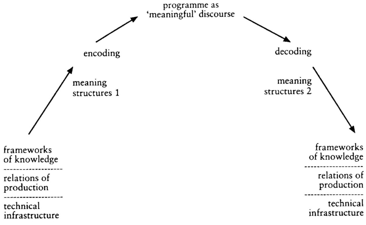 definition of encoding in communication process